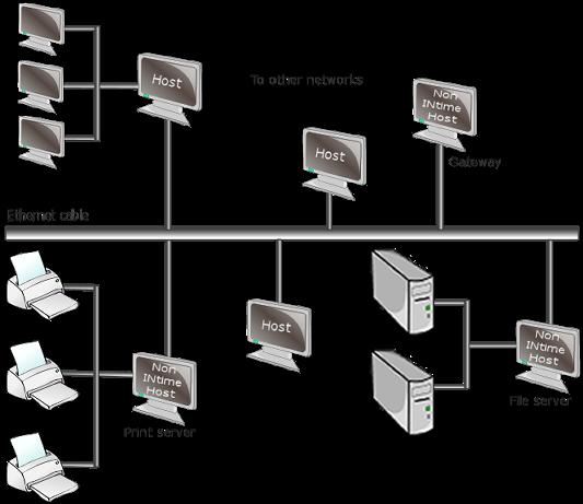 Legacy TCP/IP